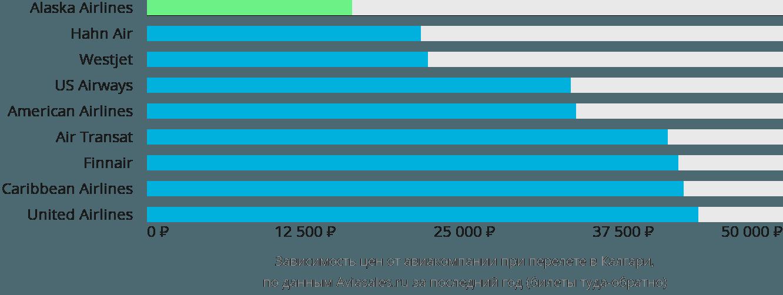 Динамика цен в зависимости от авиакомпании, совершающей перелет в Калгари