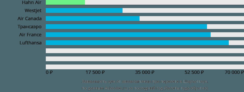 Динамика цен в зависимости от авиакомпании, совершающей перелет в Шарлоттаун