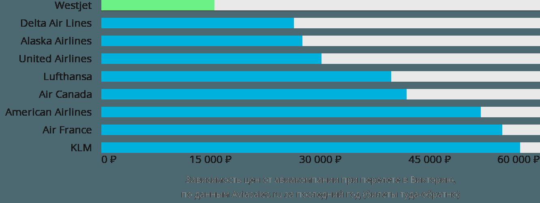 Динамика цен в зависимости от авиакомпании, совершающей перелет в Викторию