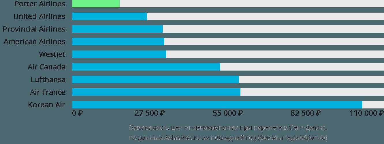 Динамика цен в зависимости от авиакомпании, совершающей перелет в Сент-Джонс