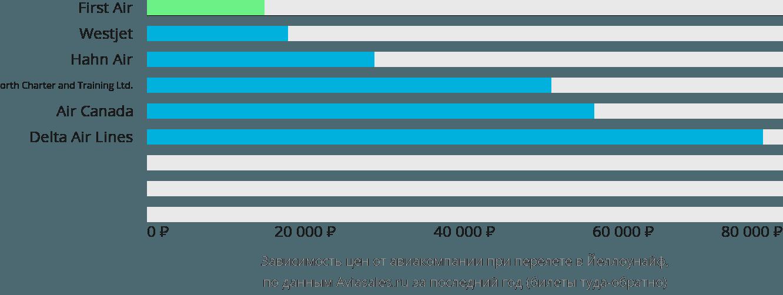 Динамика цен в зависимости от авиакомпании, совершающей перелет в Йеллоунайф
