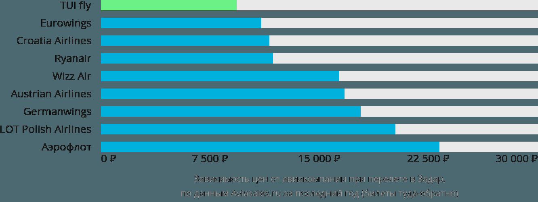 Динамика цен в зависимости от авиакомпании, совершающей перелет в Задар