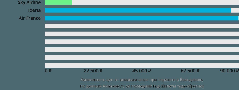 Динамика цен в зависимости от авиакомпании, совершающей перелет в Вальдивию