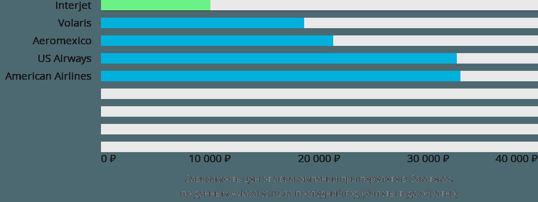 Динамика цен в зависимости от авиакомпании, совершающей перелет в Сакатекас