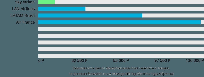 Динамика цен в зависимости от авиакомпании, совершающей перелет Темуко