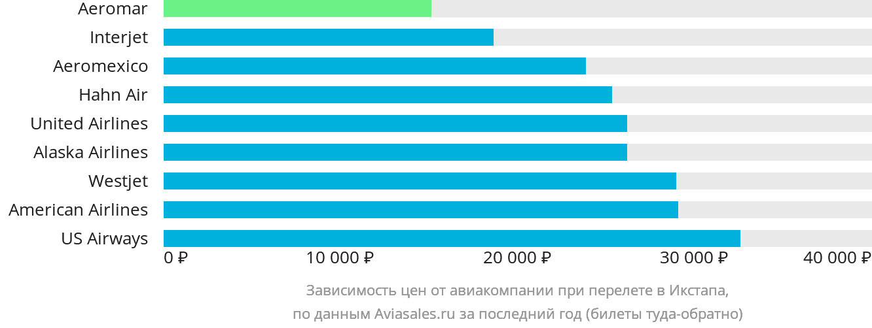 Динамика цен в зависимости от авиакомпании, совершающей перелет в Икстапа