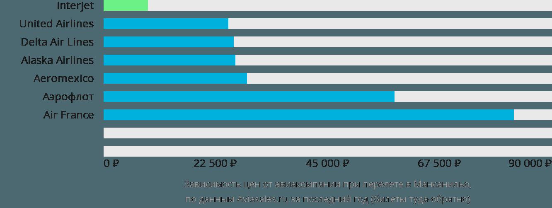Динамика цен в зависимости от авиакомпании, совершающей перелет в Мансанильо