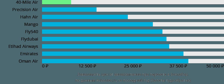Динамика цен в зависимости от авиакомпании, совершающей перелет в Занзибар