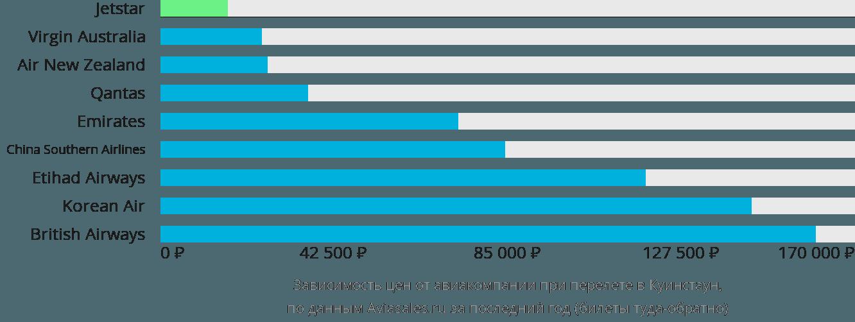 Динамика цен в зависимости от авиакомпании, совершающей перелет в Куинстаун