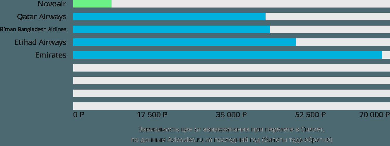 Динамика цен в зависимости от авиакомпании, совершающей перелет в Силхет