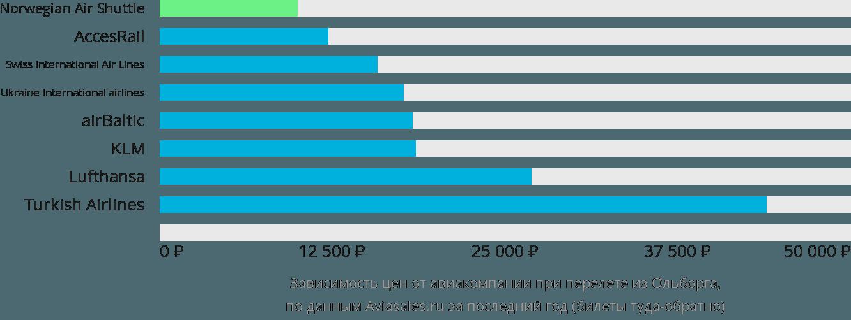 Динамика цен в зависимости от авиакомпании, совершающей перелет из Ольборга