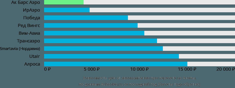 Динамика цен в зависимости от авиакомпании, совершающей перелет из Анапы