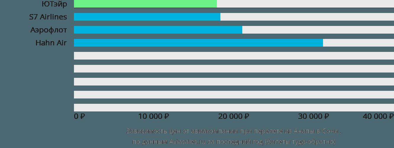 Динамика цен в зависимости от авиакомпании, совершающей перелет из Анапы в Сочи