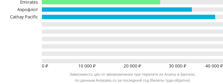 Динамика цен в зависимости от авиакомпании, совершающей перелет из Анапы в Бангкок