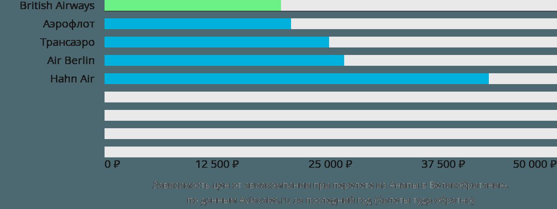 Динамика цен в зависимости от авиакомпании, совершающей перелет из Анапы в Великобританию