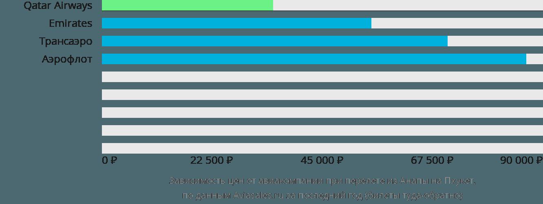 Динамика цен в зависимости от авиакомпании, совершающей перелет из Анапы на Пхукет