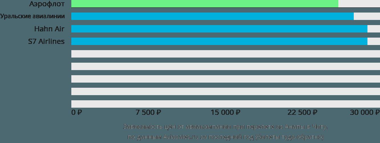 Динамика цен в зависимости от авиакомпании, совершающей перелет из Анапы в Читу