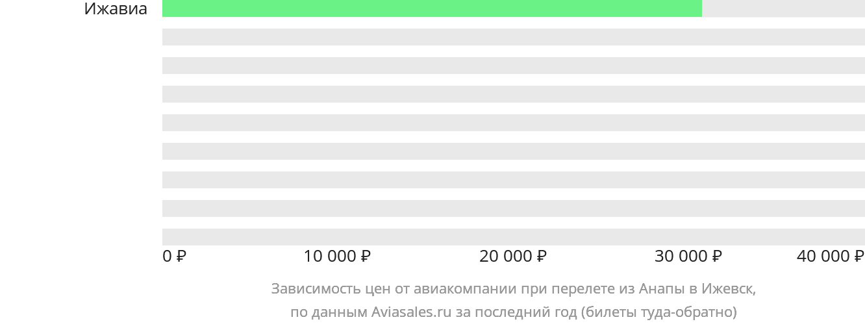 Динамика цен в зависимости от авиакомпании, совершающей перелет из Анапы в Ижевск