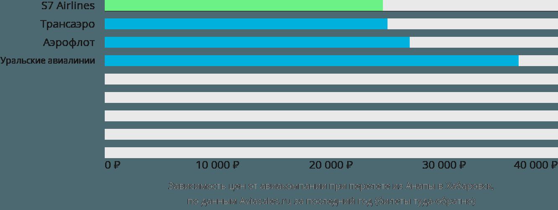 Динамика цен в зависимости от авиакомпании, совершающей перелет из Анапы в Хабаровск