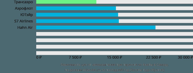 Динамика цен в зависимости от авиакомпании, совершающей перелет из Анапы в Самару