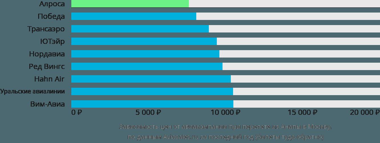 Динамика цен в зависимости от авиакомпании, совершающей перелет из Анапы в Москву