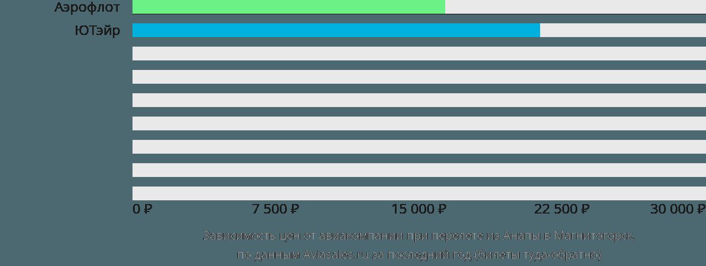 Динамика цен в зависимости от авиакомпании, совершающей перелет из Анапы в Магнитогорск
