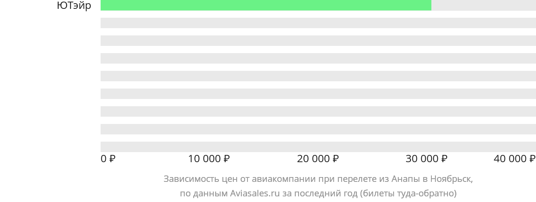 Динамика цен в зависимости от авиакомпании, совершающей перелет из Анапы в Ноябрьск