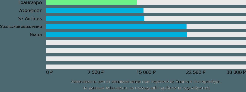 Динамика цен в зависимости от авиакомпании, совершающей перелет из Анапы в Екатеринбург