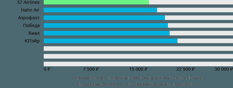 Динамика цен в зависимости от авиакомпании, совершающей перелет из Анапы в Тюмень