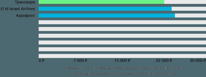 Динамика цен в зависимости от авиакомпании, совершающей перелет из Анапы в Тель-Авив