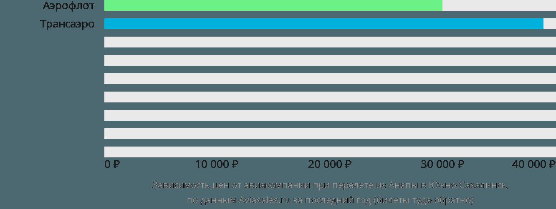 Динамика цен в зависимости от авиакомпании, совершающей перелет из Анапы в Южно-Сахалинск