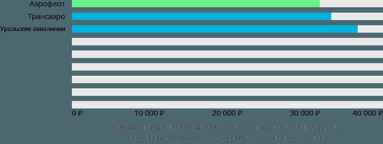 Динамика цен в зависимости от авиакомпании, совершающей перелет из Анапы во Владивосток