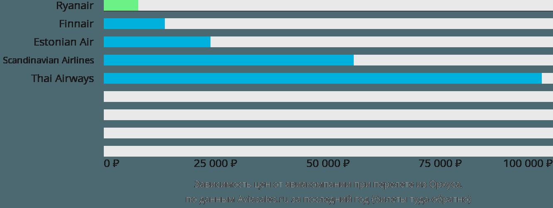 Динамика цен в зависимости от авиакомпании, совершающей перелет из Орхуса