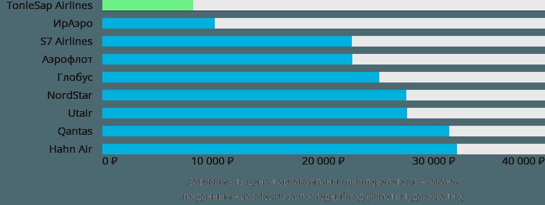 Динамика цен в зависимости от авиакомпании, совершающей перелет из Абакана