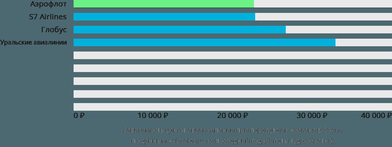 Динамика цен в зависимости от авиакомпании, совершающей перелет из Абакана в Сочи
