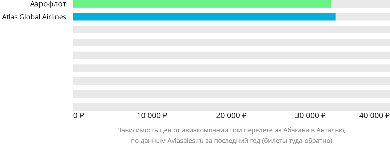 Динамика цен в зависимости от авиакомпании, совершающей перелет из Абакана в Анталью