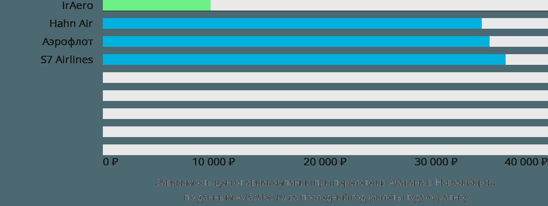Динамика цен в зависимости от авиакомпании, совершающей перелет из Абакана в Новосибирск