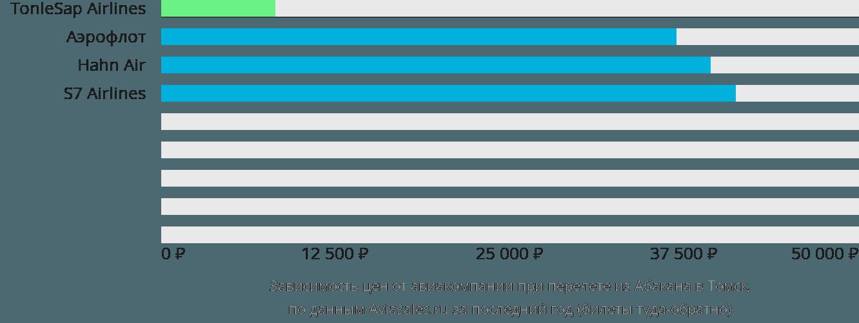 Динамика цен в зависимости от авиакомпании, совершающей перелет из Абакана в Томск