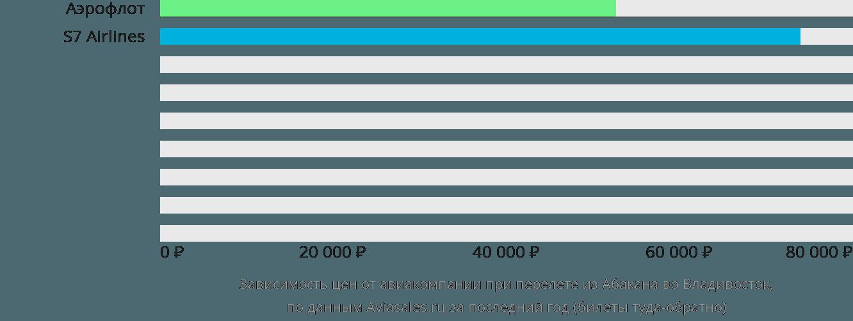 Динамика цен в зависимости от авиакомпании, совершающей перелет из Абакана во Владивосток