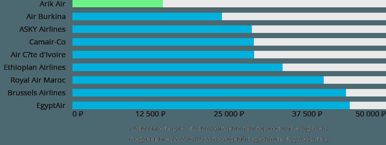 Динамика цен в зависимости от авиакомпании, совершающей перелет из Абиджана