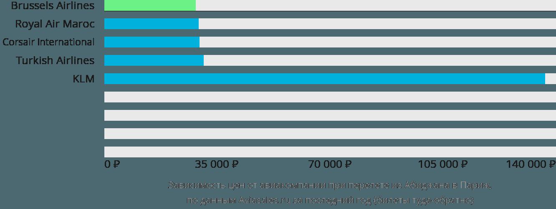 Динамика цен в зависимости от авиакомпании, совершающей перелет из Абиджана в Париж