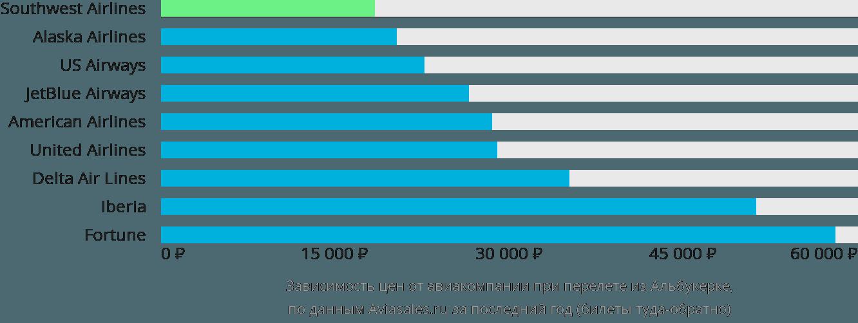 Динамика цен в зависимости от авиакомпании, совершающей перелет из Альбукерке
