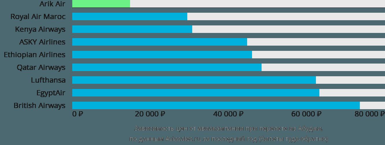 Динамика цен в зависимости от авиакомпании, совершающей перелет из Абуджи