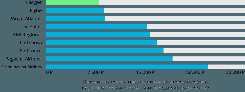 Динамика цен в зависимости от авиакомпании, совершающей перелет из Абердина