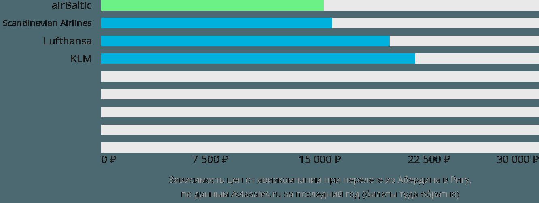 Динамика цен в зависимости от авиакомпании, совершающей перелет из Абердина в Ригу