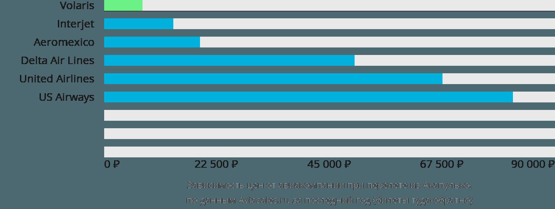 Динамика цен в зависимости от авиакомпании, совершающей перелет из Акапулько
