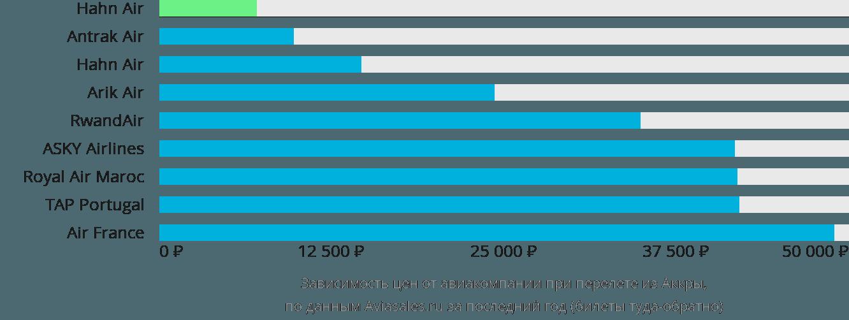 Динамика цен в зависимости от авиакомпании, совершающей перелет из Аккры