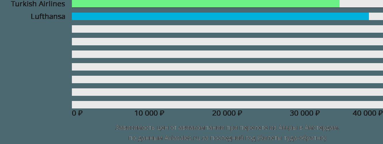 Динамика цен в зависимости от авиакомпании, совершающей перелет из Аккры в Амстердам