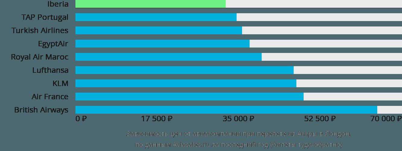 Динамика цен в зависимости от авиакомпании, совершающей перелет из Аккры в Лондон