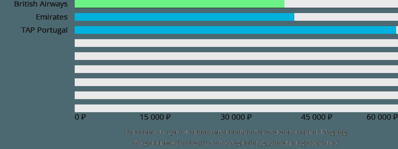 Динамика цен в зависимости от авиакомпании, совершающей перелет из Аккры в Мадрид
